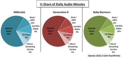 10/3/13: Rdio pivots on Cumulus deal to provide unlimited ad-supported listening | RAIN: Radio And Internet Newsletter | Broadcast Engineering Notes | Scoop.it