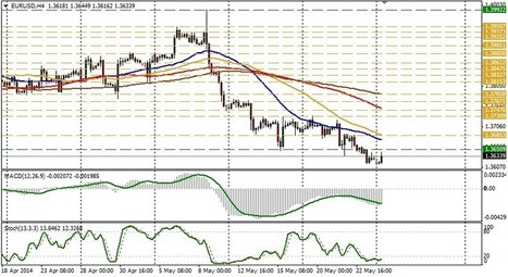 EUR/USD technical analysis for May 26 | Forex Learning | Scoop.it