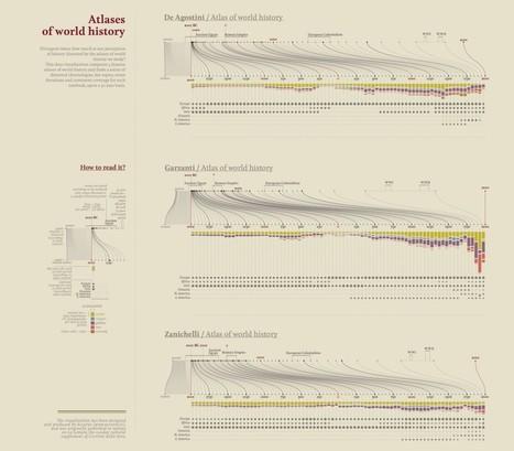 The Architecture of a Data Visualization – Accurat studio | brandjournalism | Scoop.it