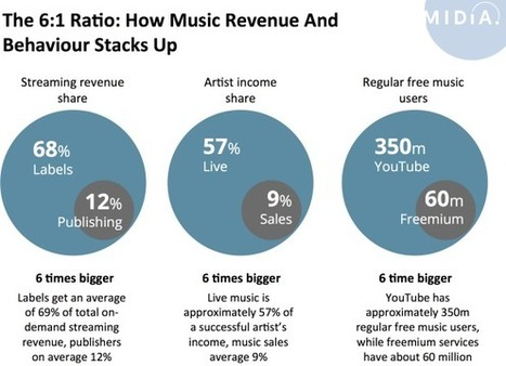 The Music Industry's 6:1 Ratio | Infos sur le milieu musical international | Scoop.it