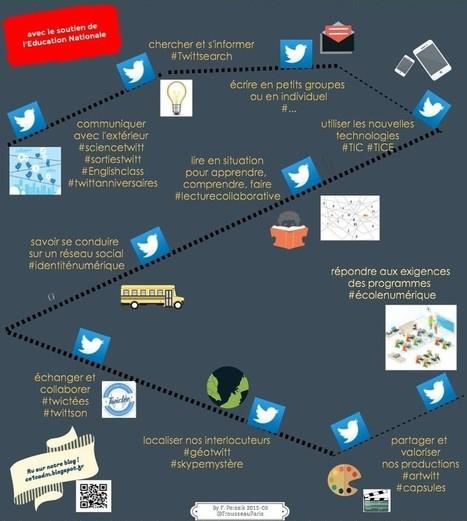 10 raisons d'utiliser Twitter en classe par F. Peissik | Vie numérique  à l'école - Académie Orléans-Tours | Scoop.it