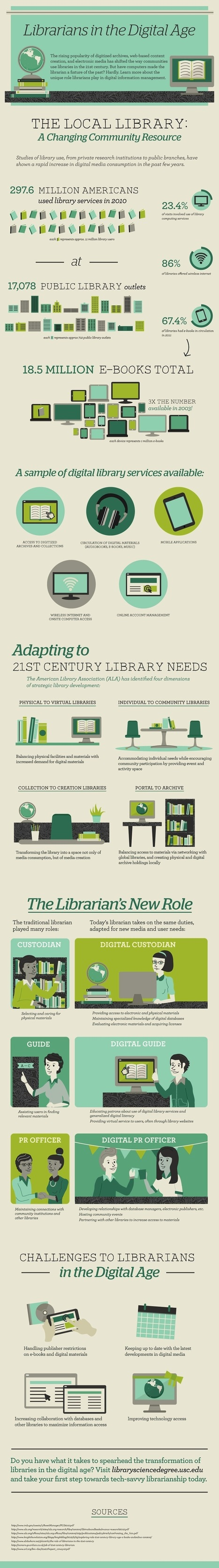 In digital age, librarians are needed more than ever [infographic] | Managing Technology and Talent for Learning & Innovation | Scoop.it