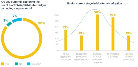 Accenture: Nine out of 10 Major Banks in North America and Europe Exploring Blockchain Technology for Payments   Financial Services Innovation and  Data Science   Scoop.it