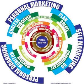 marketing personale: Personal brand e social media | l'arte del personal branding | Scoop.it