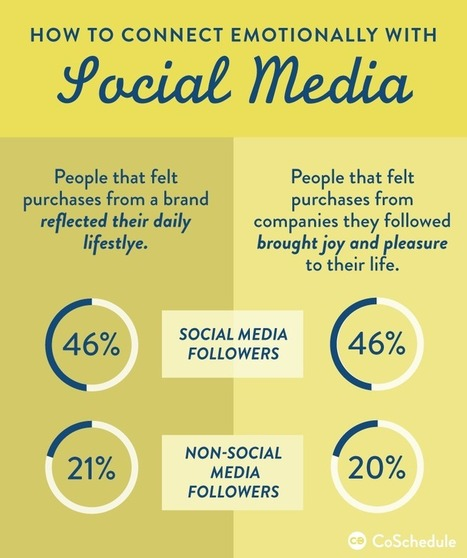 Connecting With Customers Emotionally Using Social Media | Social Media | Scoop.it
