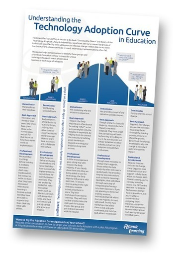Understanding the Technology Adoption Curve in Education Poster | iGeneration - 21st Century Education | Scoop.it