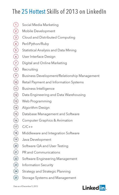 Le social media marketing est la compétence la plus demandée sur LinkedIn en 2013 | Webmarketing | Scoop.it