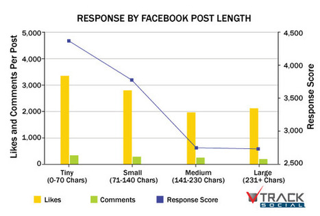 Optimizing Facebook Engagement – The Effect Of Post Length | Social Media Today | How to Market Your Small Business | Scoop.it