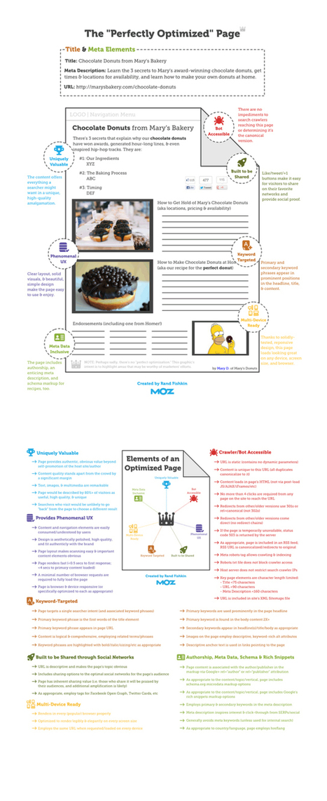 SEO Basics: How to Structure a Perfectly Optimised Web Page   Web Content Enjoyneering   Scoop.it