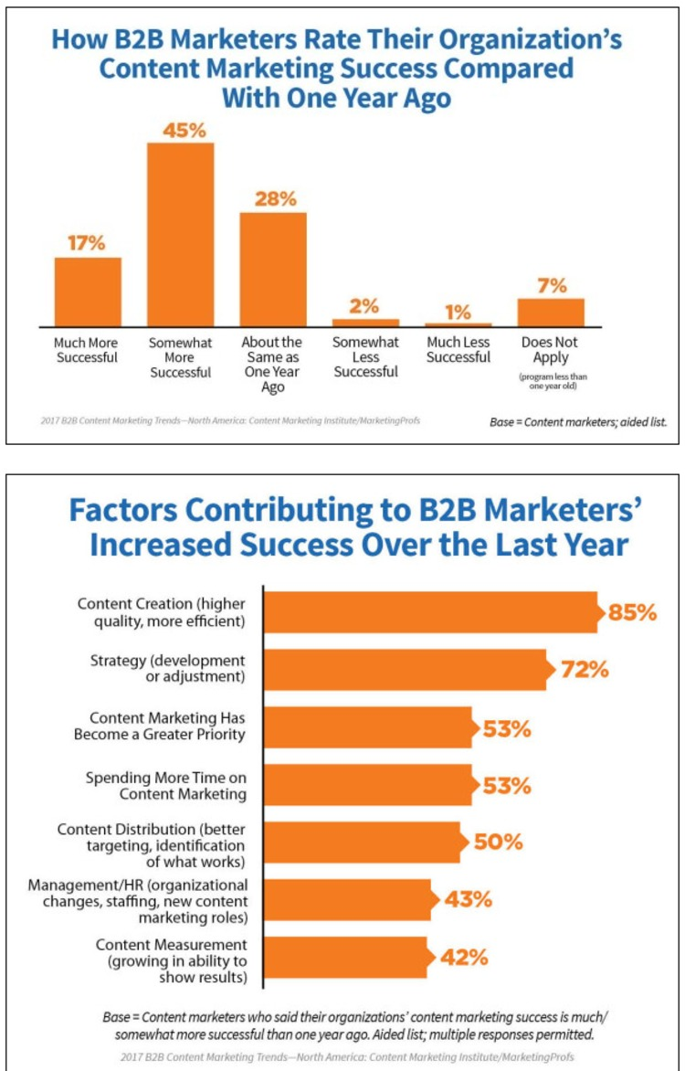 Content Marketing Takes a Turn for the Better: New 2017 Research - CMI | The MarTech Digest | Scoop.it