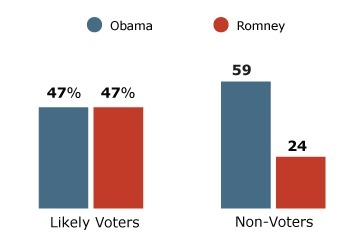 Nonvoters: Who They are, What They Think | The 2012 POTUS Election | Scoop.it