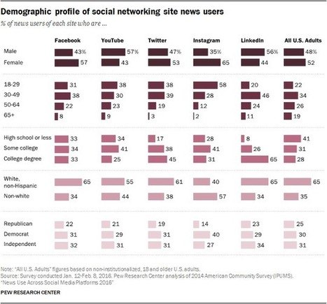 News Use Across Social Media Platforms 2016 | News, Code and Data | Scoop.it