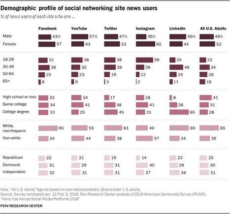 News Use Across Social Media Platforms 2016 | Multimedia Journalism | Scoop.it