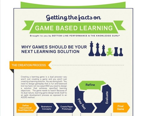 Getting the Facts on Game Based Learning (INFOGRAPHIC) | Into the Driver's Seat | Scoop.it