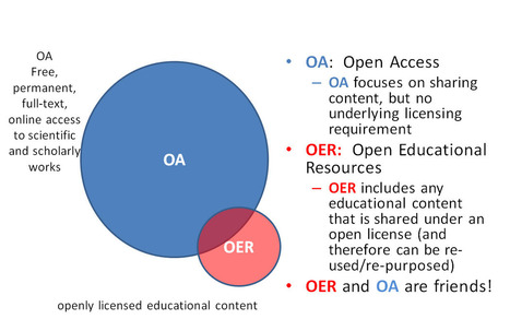 Welcome - Open Education Resources (OER) - IOE LibGuides at Institute of Education, London | 2015 in libraries | Scoop.it