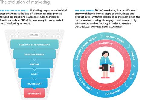 Tech Trends 2015: Marketing = Digital | Digital Transformation of Businesses | Scoop.it