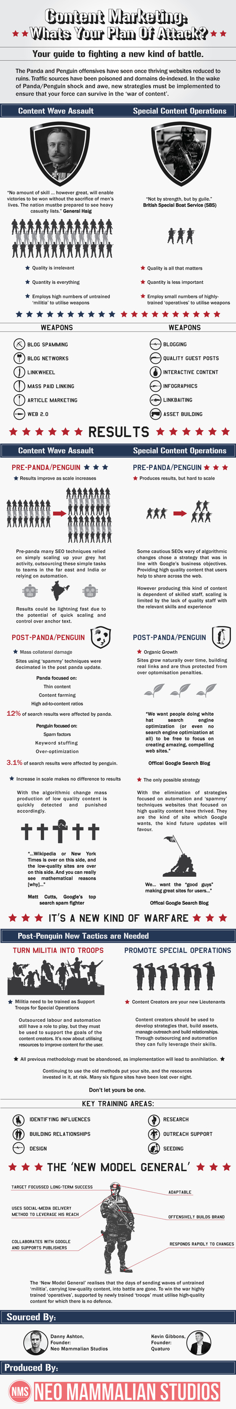 Content marketing warfare on Google Panda & Penguin, Social Media Today | Marketing, PR & Communications | Scoop.it
