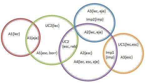 6.3 Implementacion de matrices de acceso | Sistemas Operativos ITSAV Lerdo | Scoop.it