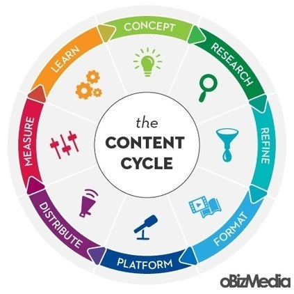 8 Steps to Getting The Most Out of Your Content | Inbound Marketing Transformation | Scoop.it