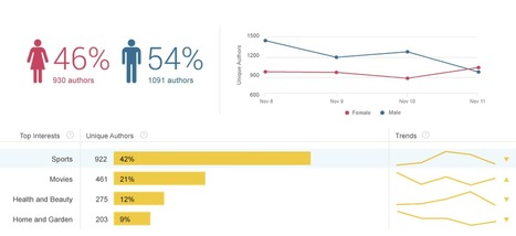 Understanding Patients' Needs with Social Media Analytics | shubush design & wellbeing | Scoop.it