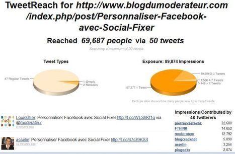 Calculer la portée et l'efficacité de vos tweets avec Tweetreach - Blog du modérateur | Social Media Exploration | Scoop.it