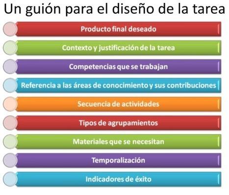 CÓMO HACER UN PROYECTO - Proyéctate | CPR Gijón Oriente Competencias básicas y metodología | Scoop.it