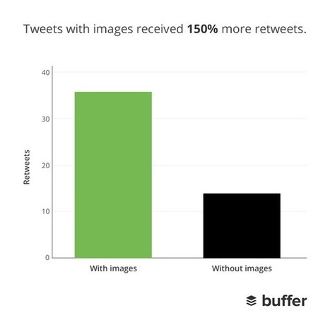 14 Great Tools to Create Engaging Infographics and Images for your Social Media Posts - - The Buffer Blog | Infographics in het onderwijs | Scoop.it