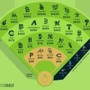 Here's How Much It Costs to Propose at Every Major League Baseball Stadium | Contemporary Christian Music News | Scoop.it