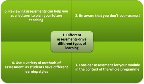 UCD Teaching & Learning - How do you Assess Student Learning? | Formative Assessment | Scoop.it