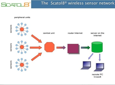 A remote sensing network of environmental variables | The Future of Waste | Scoop.it