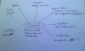 CUED: Tecnología educativa a través de las redes sociales: un Mooc en Facebook. | TICs en Educación Primaria | Scoop.it