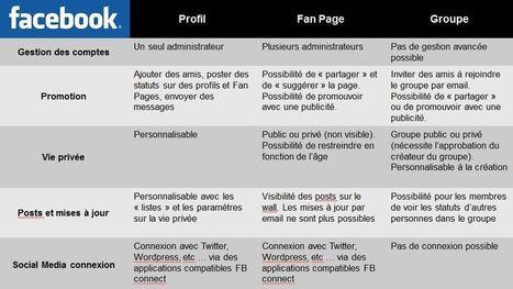 Comprendre les différences entre les pages, les groupes et les profils Facebook | Ma veille - Technos et Réseaux Sociaux | Scoop.it