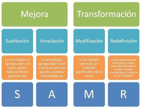 Diseño de experiencias de aprendizaje: el modelo SAMR | Contar con TIC | Scoop.it