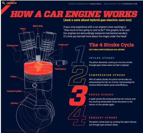 Cinco infografías animadas que muestran cómo funcionan las cosas | tecno4 | Scoop.it