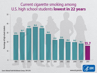 Cigarette smoking among U.S. high school students at lowest level in 22 years   Press Release   CDC Online Newsroom   CDC   Epidemiology Research   Scoop.it