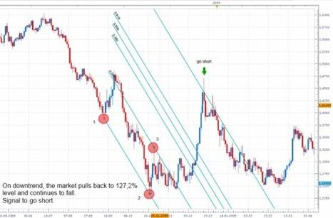 Fibonacci Channel - FxCodeBaseWiki | Fibonacci Trading Strategy | Scoop.it
