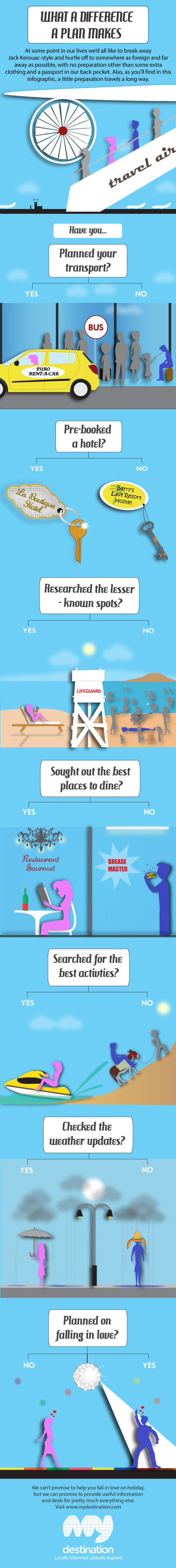 10 Planning Ideas to Check before Organizing a Travel Trip | All Infographics | IndianHospitality | Scoop.it