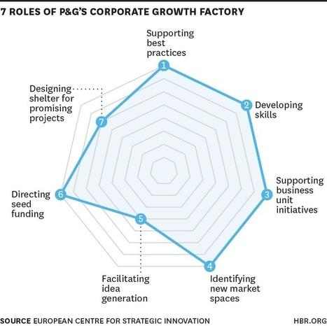 Responsabilidades del Jefe/Gerente de Innovación   Innovation Management   Scoop.it