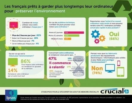 66 % des français prêts à réparer leur ordinateur   Eco-TIC   Scoop.it