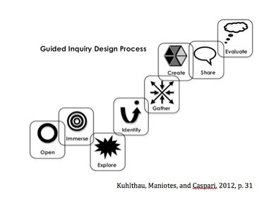52 Weeks of Guided Inquiry | Inquiry based learning that will change how you teach forever | Technology and Teaching | Scoop.it