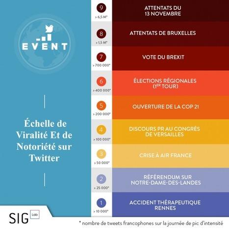 Échelle EVENT (Échelle de Viralité Et de Notoriété sur Twitter) | Outils Community Manager | Scoop.it