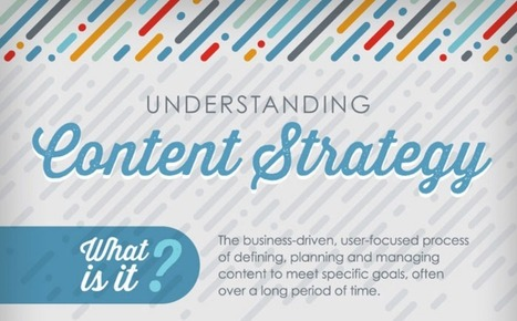 Understanding the Content Marketing Strategy - infographic | Channel Instincts | Scoop.it