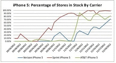 Apple Beginning to Catch Up on iPhone 5 Demand in U.S. - Mac ... | comprelegal.com | Scoop.it