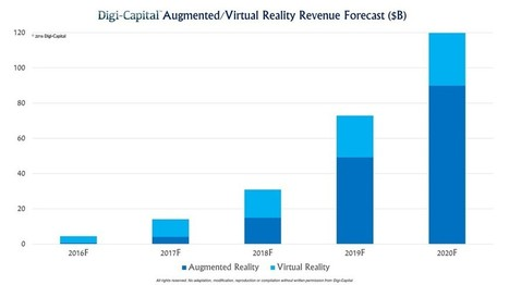 Augmented/Virtual Reality revenue forecast revised to hit $120 billion by 2020 | NEWS >> Digi-Capital | Usos da AR | Scoop.it