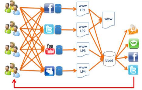 Servicios VS Redes Sociales | Educacion, ecologia y TIC | Scoop.it