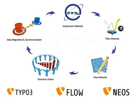 Migrate your website into typo3 CMS |Amar Infotech | Typo3 CMS Development | Scoop.it