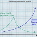 What Is Your Leadership Overhead Rate? | Leading Lite | Scoop.it