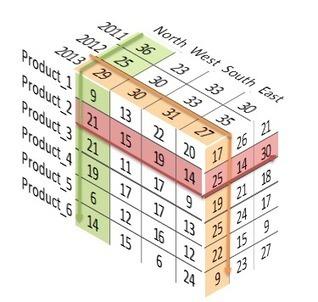 3D Financial Accounts in Excel | FrankensTeam's Excel Collection | Scoop.it