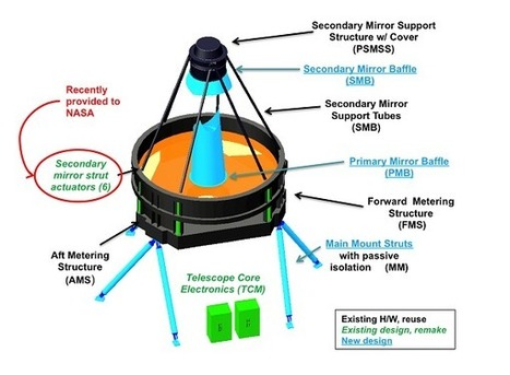 Dopo il Webb Space Telescope: WFIRST | Space & Astronony | Scoop.it