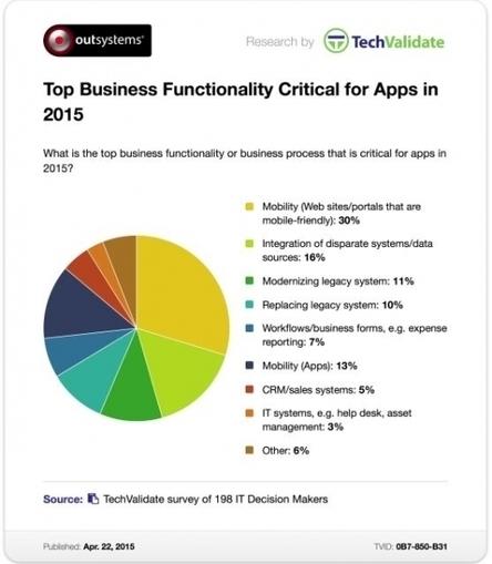 Google mobile friendly : ce qui se cache derrière | Mobile | Scoop.it